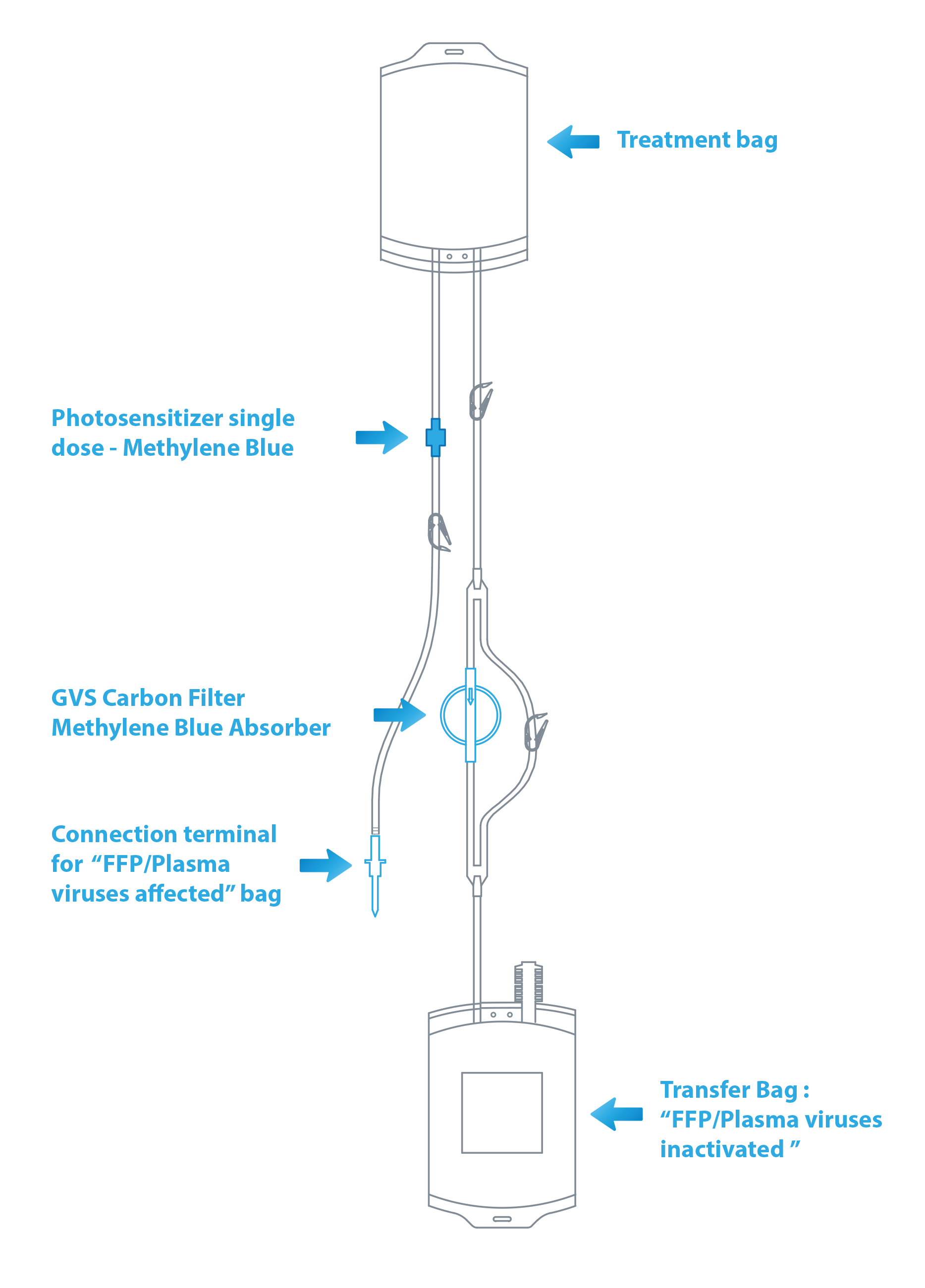 <i>The GVS's MB filter sets are ETO sterile medical devices featured easy to use for Plasma Viruses Inactivation processes performed in the Blood Bank: the target is productions of high quality inactivated plasma (plasma safe) through simple way and saving time.</i>