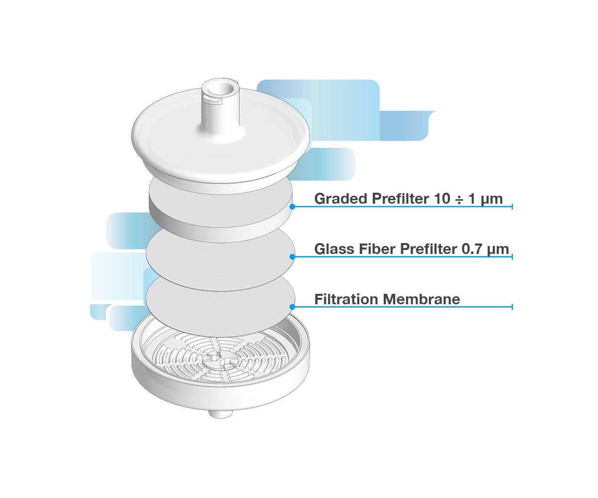 Multilayers Syringe filters